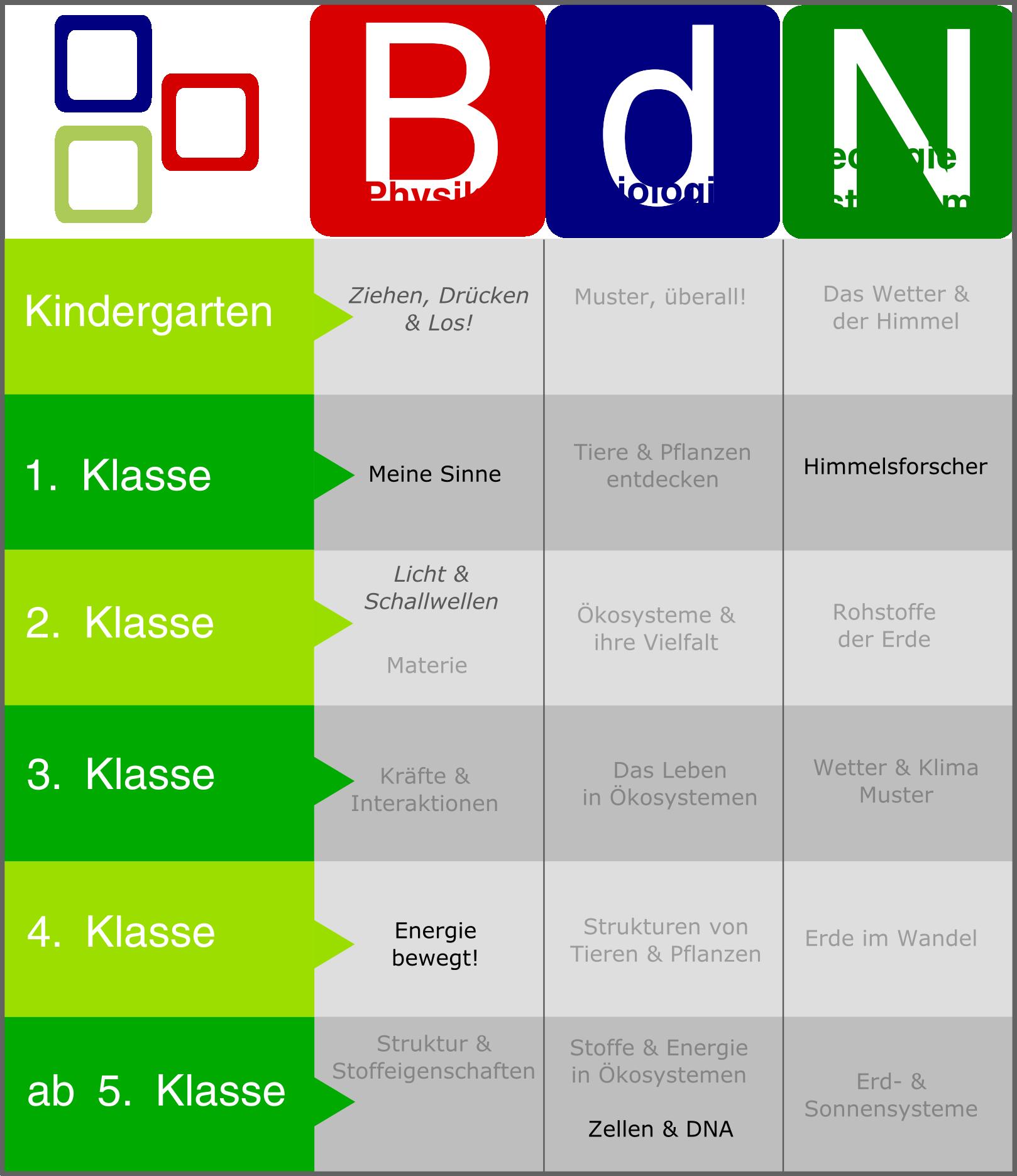 BdN Einheiten